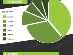2017年网站seo优化的干货集锦